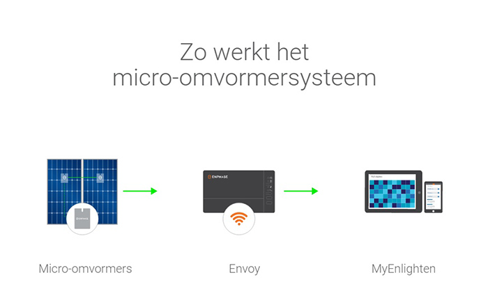 enphase micro-omvormers systeem